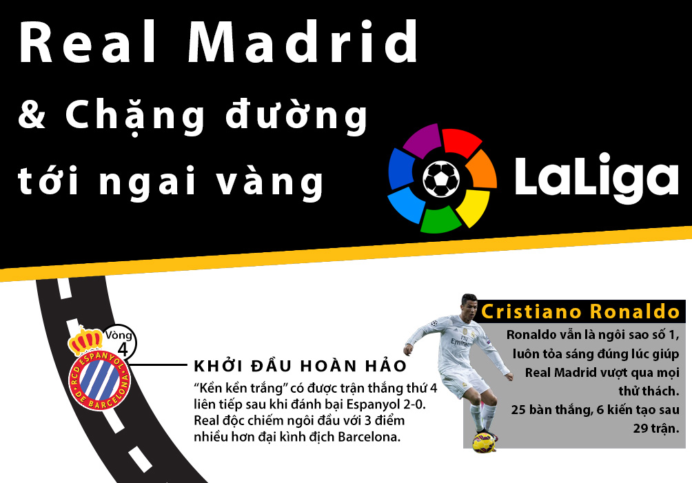 Real vô địch Liga: Siêu sao lên đỉnh, thiên đường gọi tên (Infographic) - 1