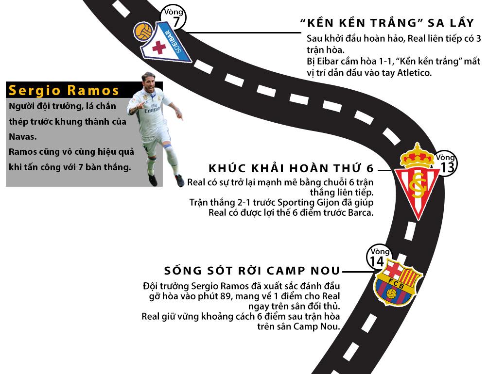 Real vô địch Liga: Siêu sao lên đỉnh, thiên đường gọi tên (Infographic) - 2