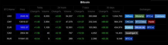Bitcoin lần đầu tiên vượt ngưỡng 2.000 USD/coin - 3
