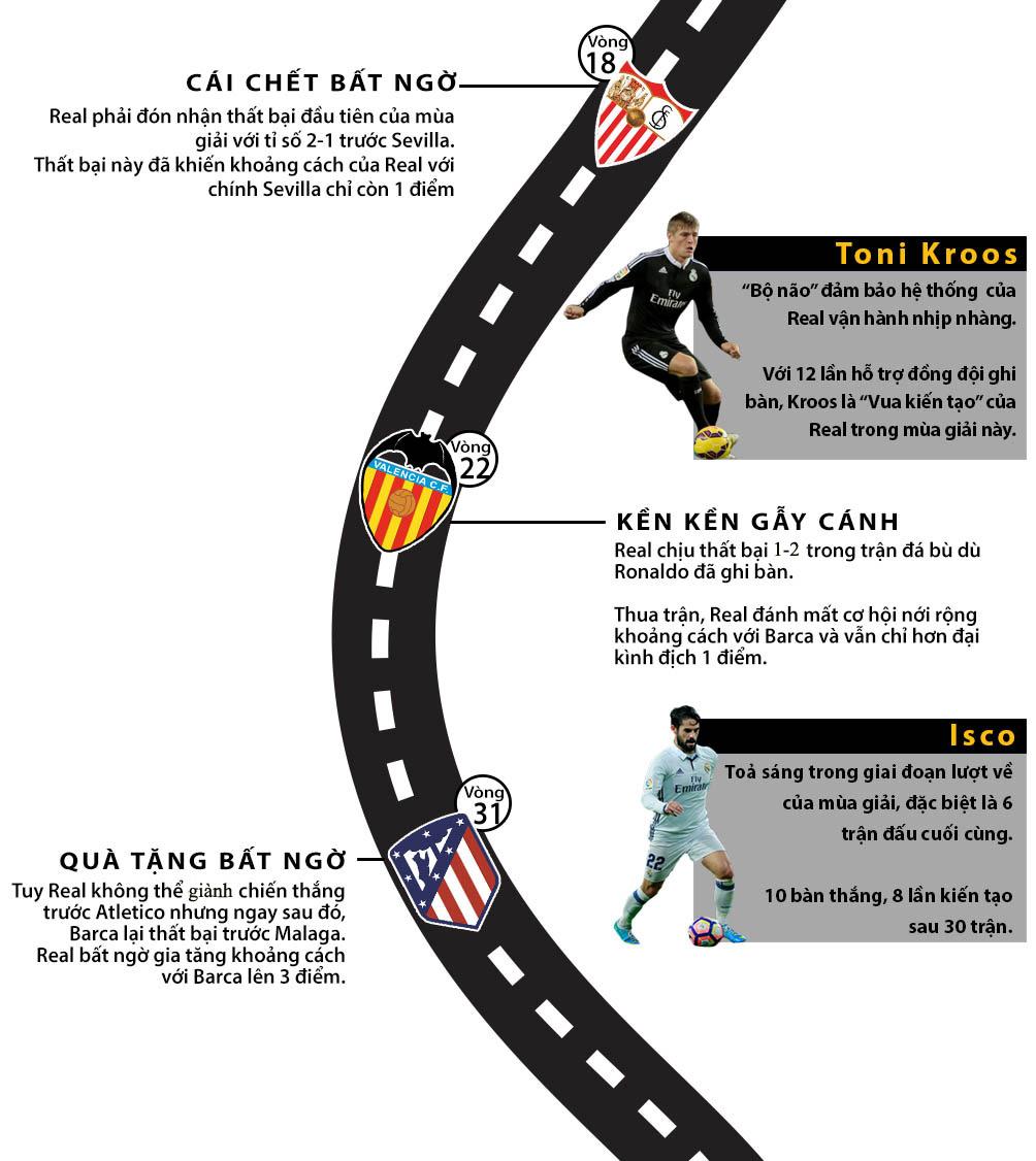 Real vô địch Liga: Siêu sao lên đỉnh, thiên đường gọi tên (Infographic) - 3