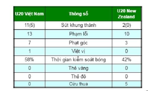 """TRỰC TIẾP U20 Việt Nam - U20 New Zealand: Thách thức """"người nhện"""" Woud - 8"""