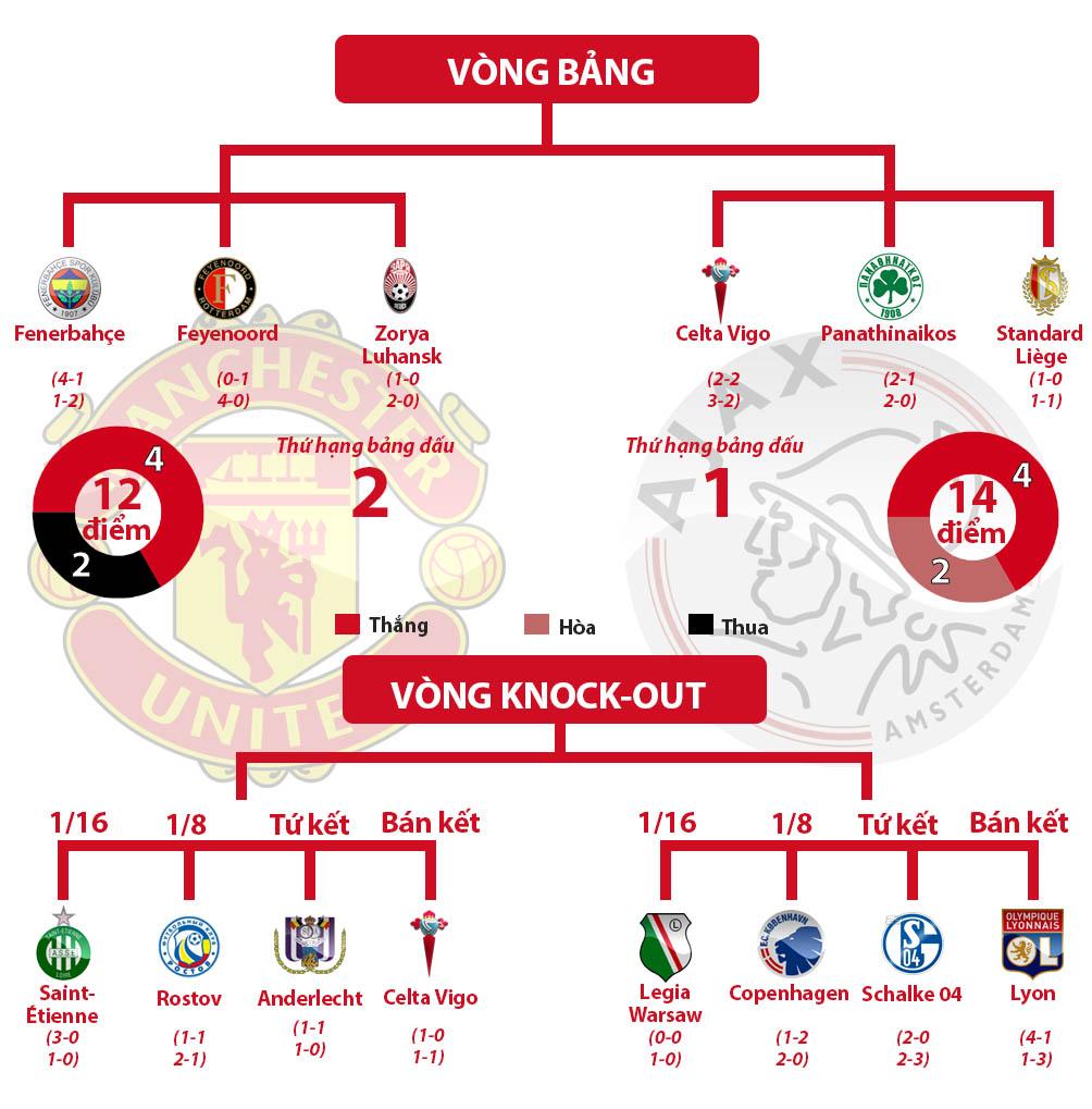 """Real - Juventus, MU - Ajax: Xứng danh """"tứ đại thiên vương"""" (Infographic) - 9"""