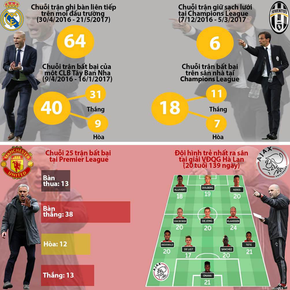 """Real - Juventus, MU - Ajax: Xứng danh """"tứ đại thiên vương"""" (Infographic) - 19"""