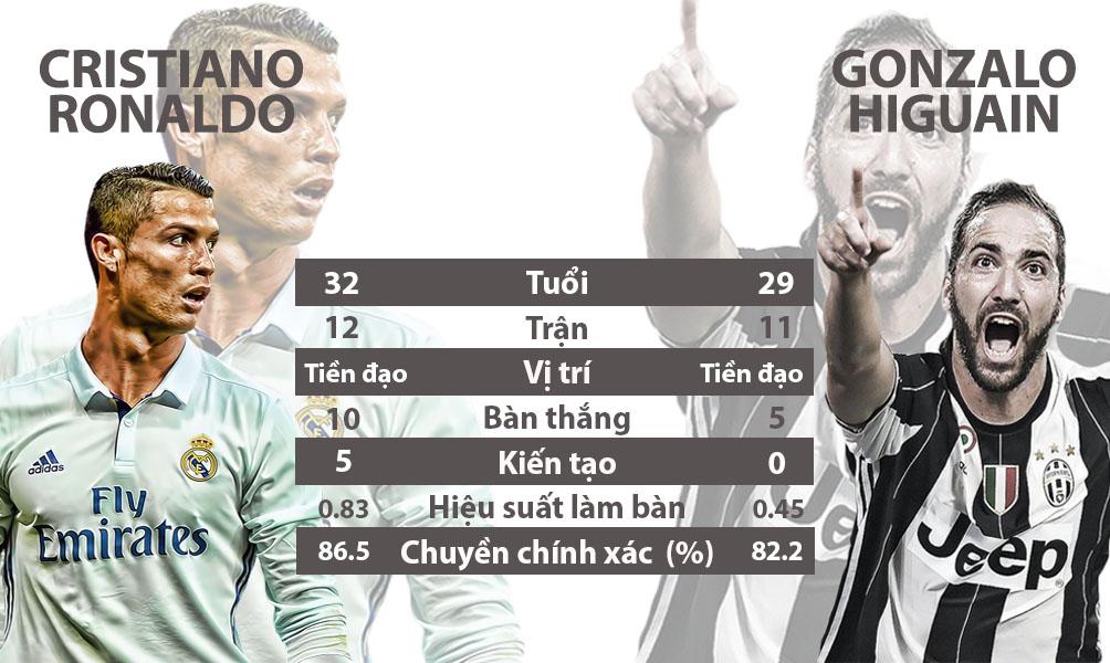 """Real - Juventus, MU - Ajax: Xứng danh """"tứ đại thiên vương"""" (Infographic) - 16"""