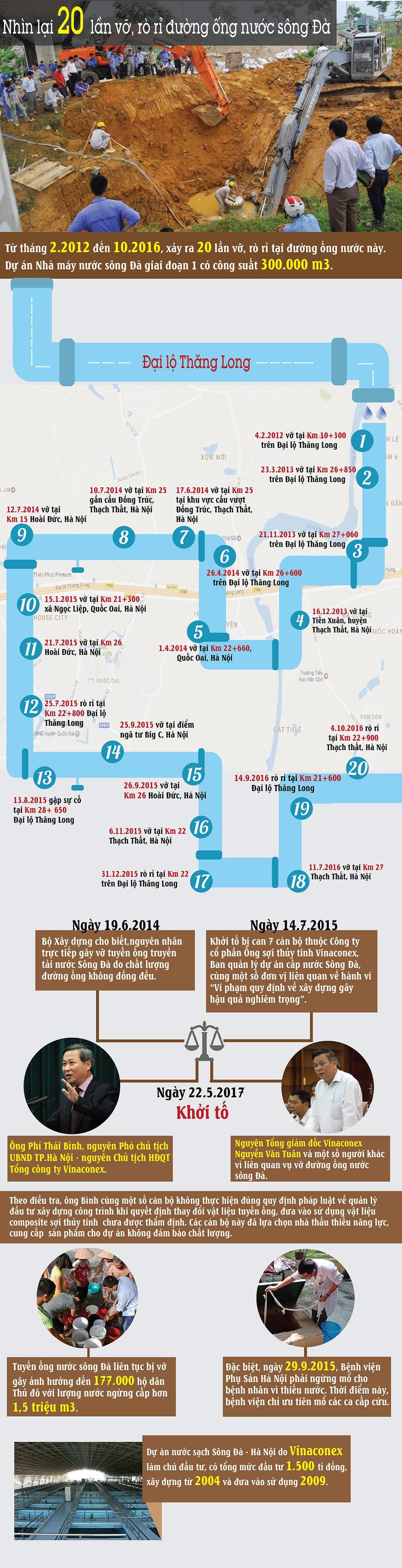 Từ vụ ông Phí Thái Bình bị khởi tố, nhìn lại 20 lần vỡ, rò rỉ đường ống nước sông Đà - 1
