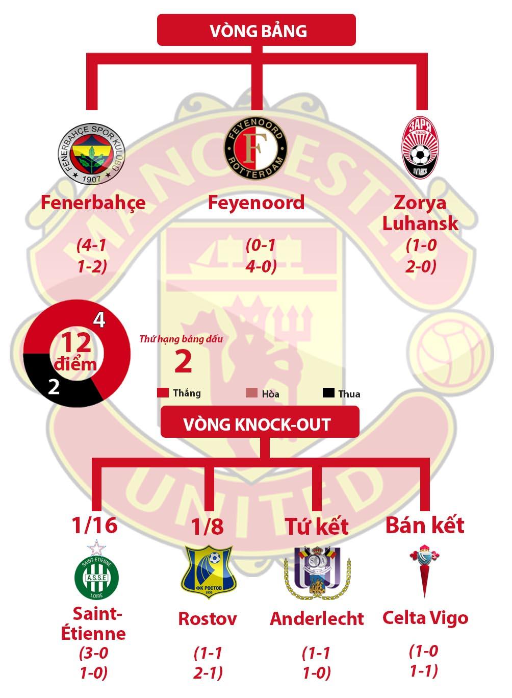 MU vô địch Europa League: Nhuộm đỏ cả trời Âu (Infographic) - 2