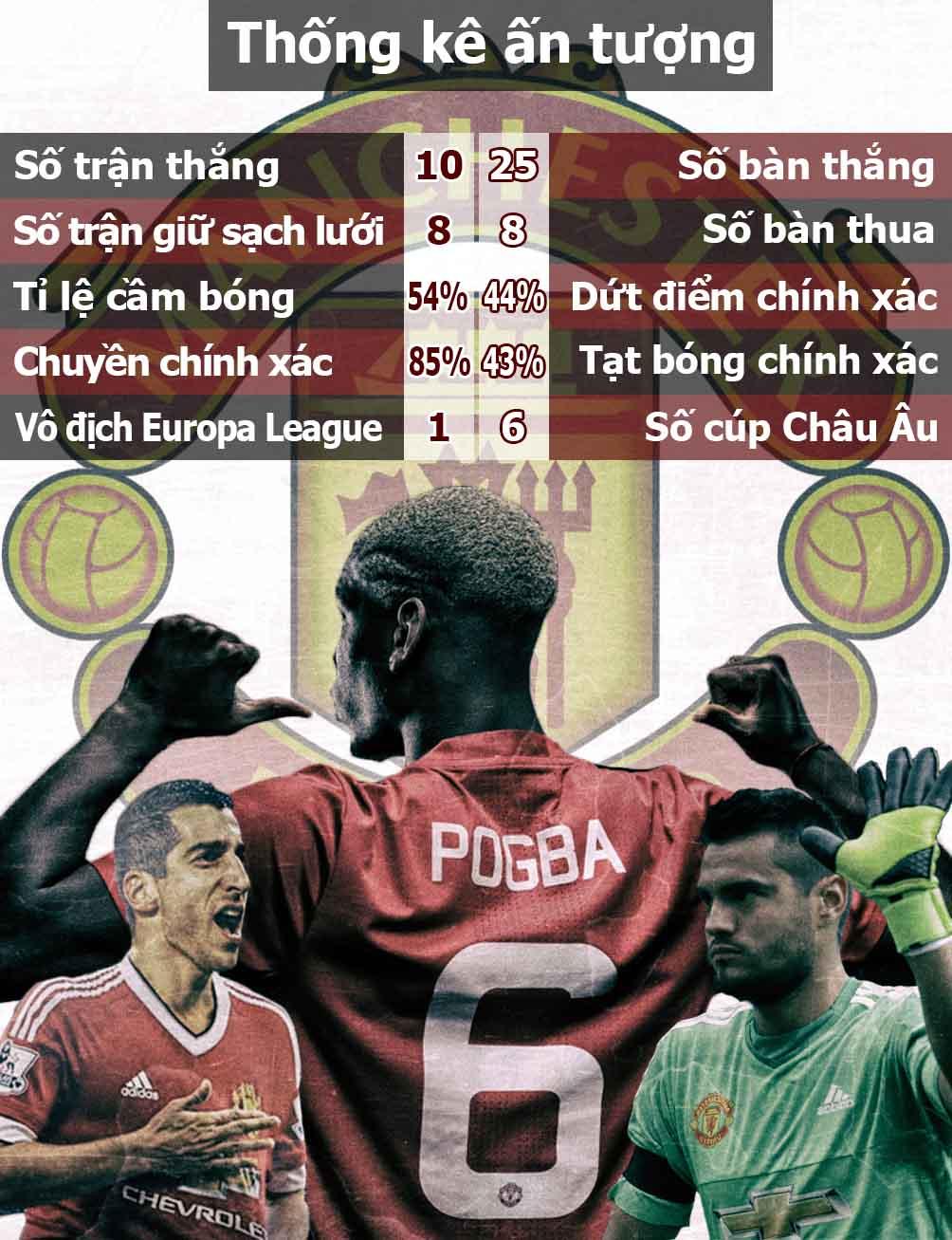 MU vô địch Europa League: Nhuộm đỏ cả trời Âu (Infographic) - 7