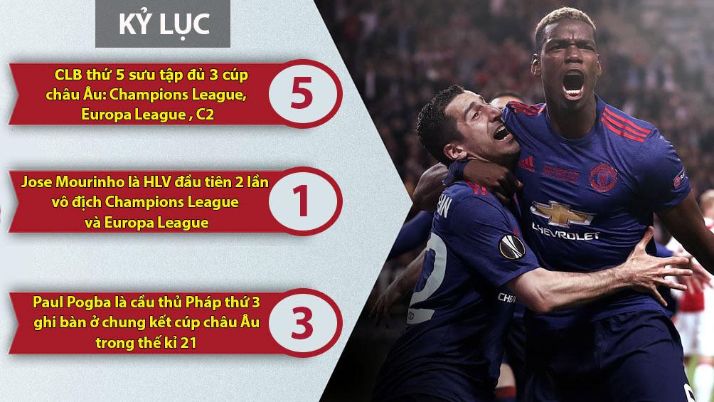 MU vô địch Europa League: Nhuộm đỏ cả trời Âu (Infographic) - 8