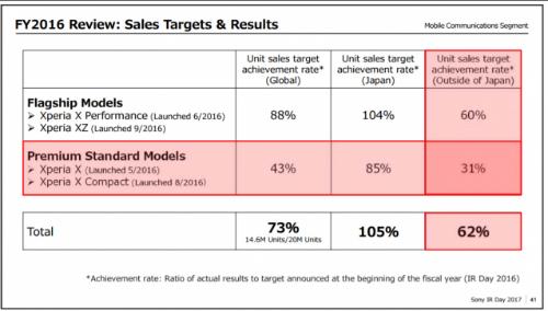 Sony sẽ tập trung vào phân khúc smartphone cao cấp và tầm trung - 1