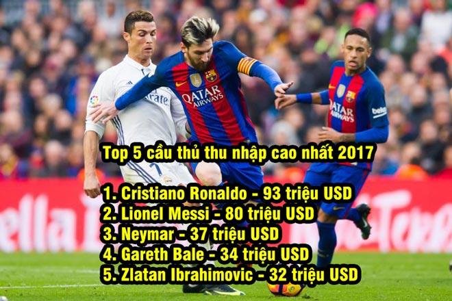 """Ronaldo & Messi thu nhập cao nhất, vẫn """"cò quay"""" tiền thuế - 1"""