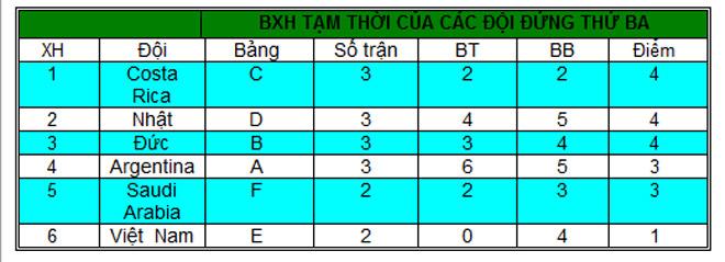 U20 Việt Nam - U20 Honduras: Tổng tấn công, mơ kì tích - 3