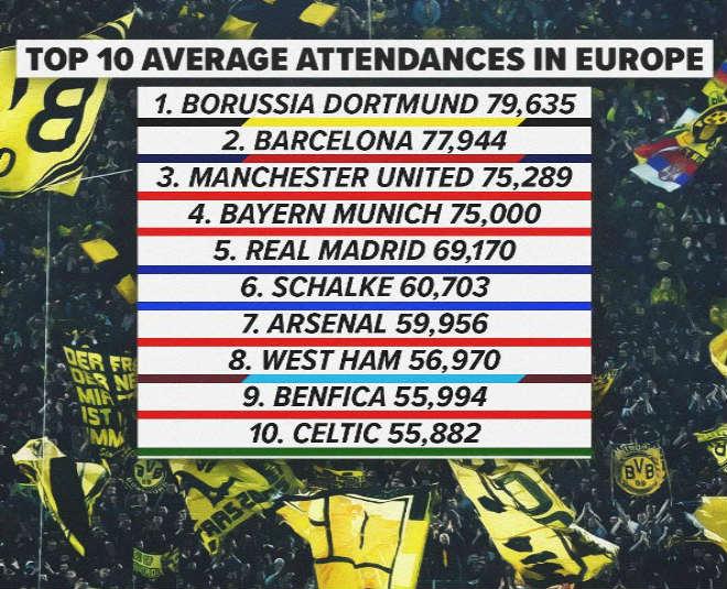 MU vô đối tỷ lệ khán giả: Sức hút từ Mourinho & siêu sao - 1