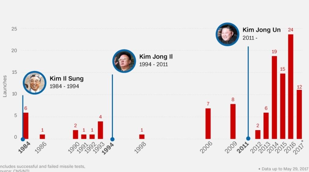 Vì sao năm 2017 Triều Tiên thử tên lửa 12 lần liên tiếp? - 2