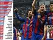 Tin HOT bóng đá tối 2/6: Barca trả lương khủng nhất châu Âu