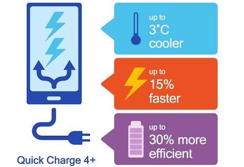Quick Charge 4+: Sạc nhanh, kiểm soát nhiệt tốt hơn... - 1