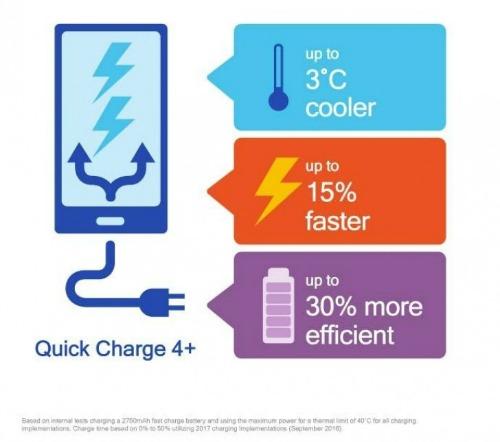 Qualcomm giới thiệu công nghệ sạc nhanh Quick Charge 4 + mới - 1