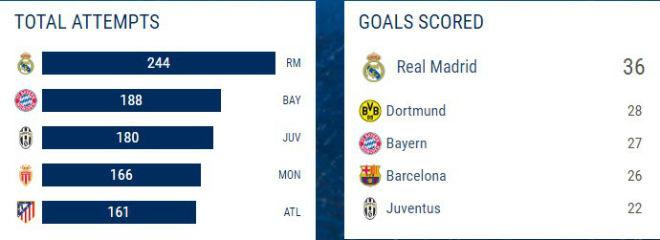 Real Madrid vua châu Âu: Kỳ tích ghi bàn, ngàn năm có một - 5