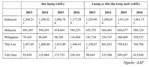 Hai năm nữa, Việt Nam vượt Philippines về sản xuất ô tô con - 2