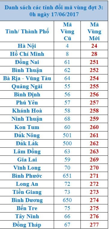 Ngày 17/6: TP.HCM và Hà Nội đổi mã vùng điện thoại - 1