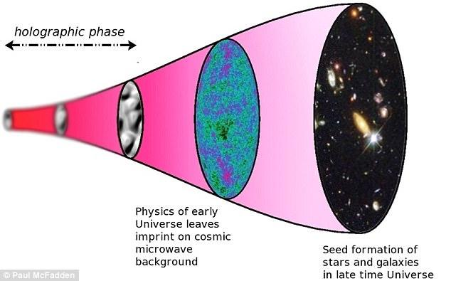 Vũ trụ thực tế chỉ có 2 chiều? - 2