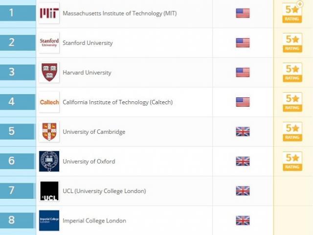 Top 10 trường đại học danh giá nhất thế giới 2018