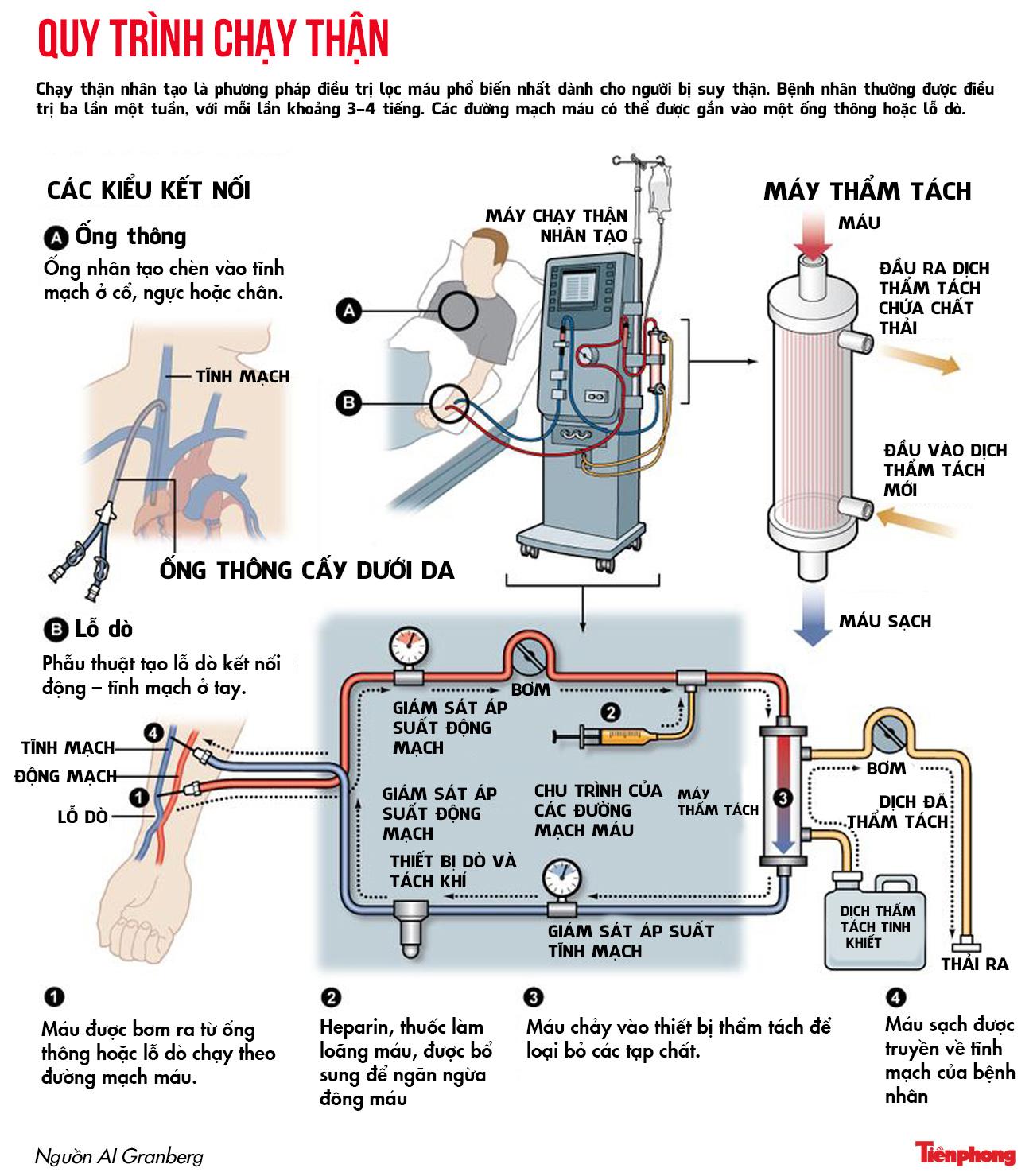 Infographic: Cận cảnh quy trình lọc máu cho bệnh nhân suy thận - 1