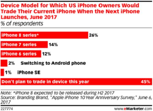 Chỉ 26% người dùng iPhone muốn nâng cấp lên iPhone 8 - 2
