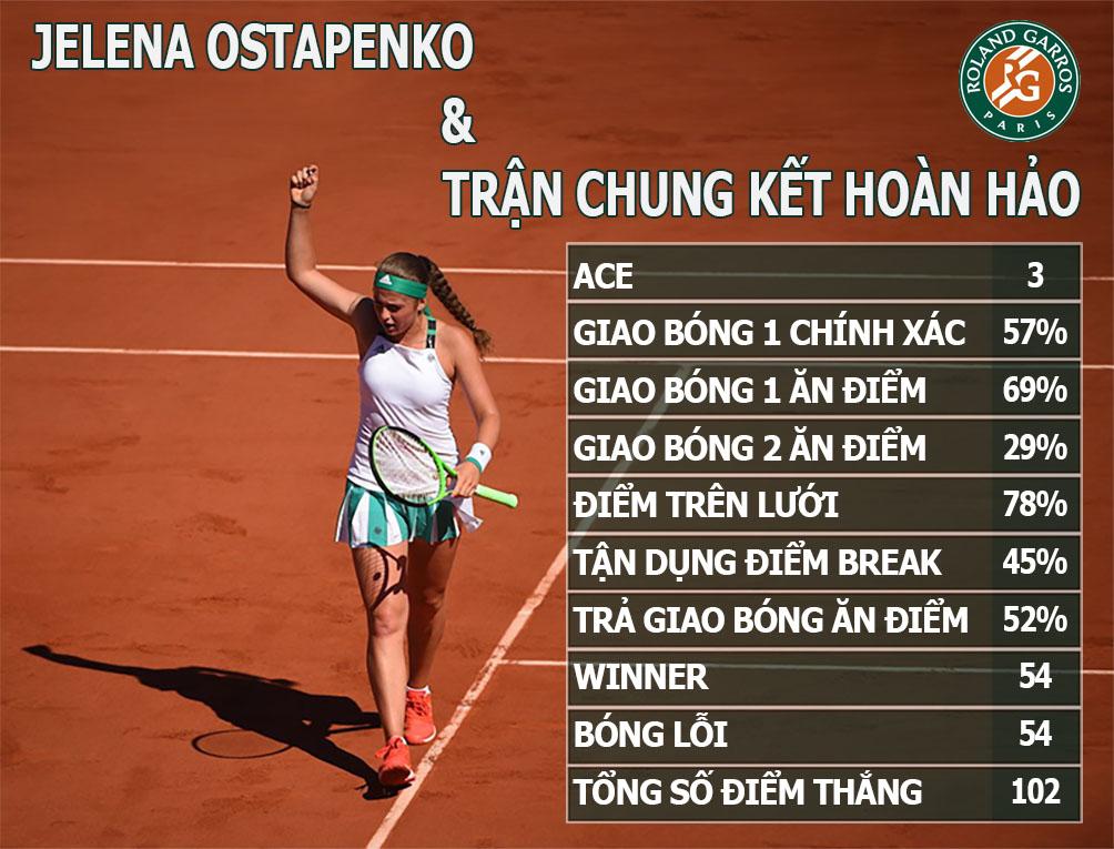 """""""Sharapova mới"""" vô địch Roland Garros: Giấc mộng đẹp tuổi 20 (Infographic) - 1"""