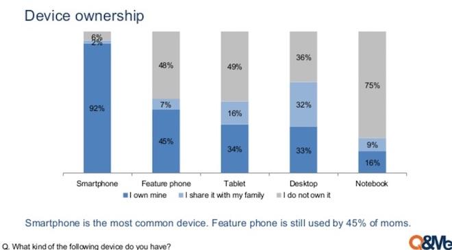Mẹ Việt tin Facebook hơn các đức ông chồng khi chăm con cái - 2