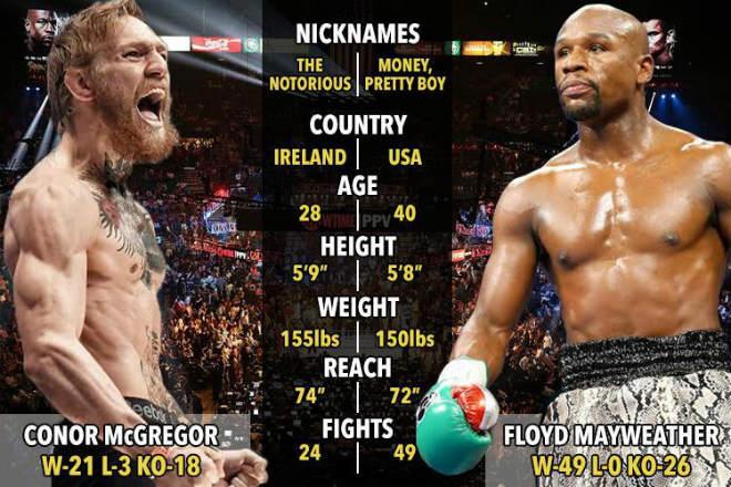 """Boxing tỷ đô: McGregor tặng Mayweather """"viên đạn bọc đường"""" - 1"""