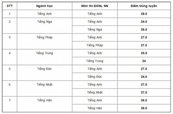 Điểm chuẩn vào lớp 10 THPT chuyên Ngoại ngữ năm 2017 - 2