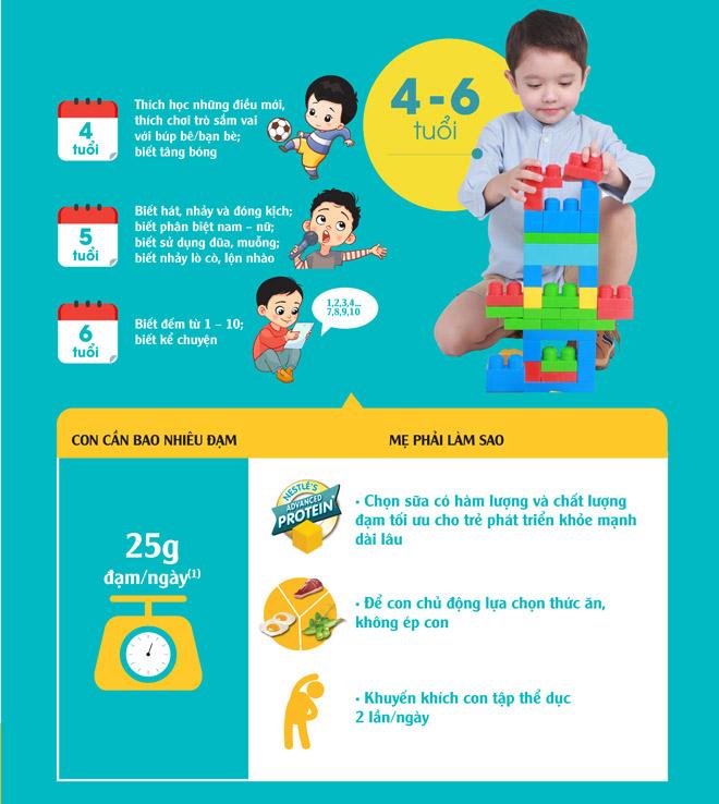 Mẹ làm thế nào để cung cấp đủ đạm (protein) cho trẻ? - 4