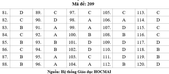 HOT: Gợi ý giải đề thi tốt nghiệp THPT Lý, Hóa, Sinh - 2