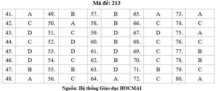 HOT: Gợi ý giải đề thi tốt nghiệp THPT Lý, Hóa, Sinh - 3