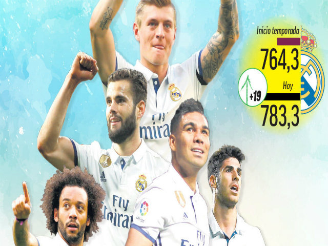 """Đội hình Real đắt nhất thế giới: """"Dải thiên hà"""" 800 triệu euro"""