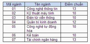 Điểm chuẩn CĐ Công thương, CĐ Công nghệ thông tin TP.HCM - 3