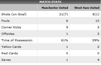 Video trận MU - West Ham: Trút giận - 2