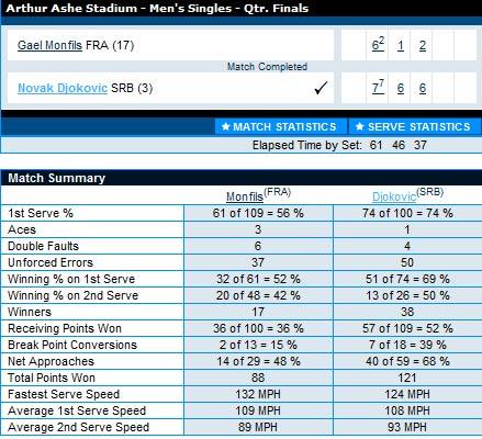 Djokovic – Monfils: Chiến tới cùng (Video tennis, Đơn nam, Tứ kết Mỹ mở rộng) - 2