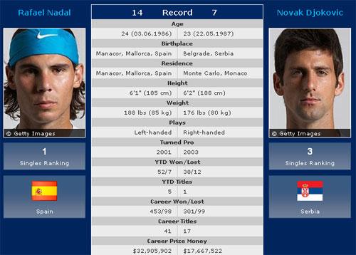Nadal – Djokovic: Khoảnh khắc lịch sử trong mơ (Trước chung kết đơn nam Mỹ mở rộng 2010) - 1