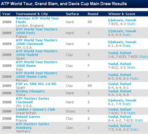 Nadal – Djokovic: Khoảnh khắc lịch sử trong mơ (Trước chung kết đơn nam Mỹ mở rộng 2010) - 2