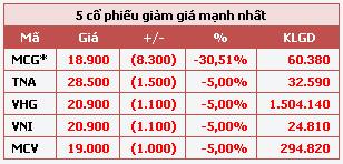 HOSE: Ngày đầu tăng thời gian giao dịch, thanh khoản sụt giảm - 3