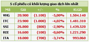 HOSE: Ngày đầu tăng thời gian giao dịch, thanh khoản sụt giảm - 1