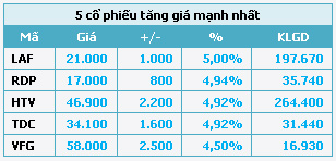 HOSE: Ngày đầu tăng thời gian giao dịch, thanh khoản sụt giảm - 2