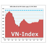HOSE: Ngày đầu tăng thời gian giao dịch, thanh khoản sụt giảm