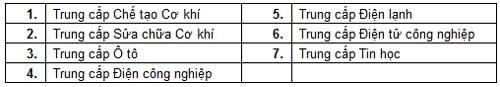 Điểm chuẩn dự kiến ĐH Y dược TP.HCM - 3