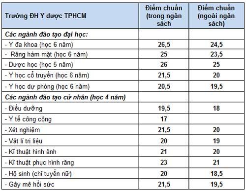 Điểm chuẩn dự kiến ĐH Y dược TP.HCM - 1