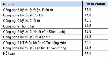 Điểm chuẩn dự kiến ĐH Y dược TP.HCM - 2