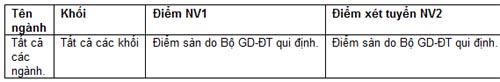 Điểm chuẩn dự kiến trường ĐH Quốc tế, ĐH Hoa Sen - 2