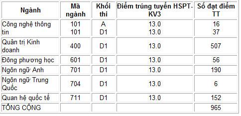 Thêm điểm chuẩn các trường đại học phía Nam - 3