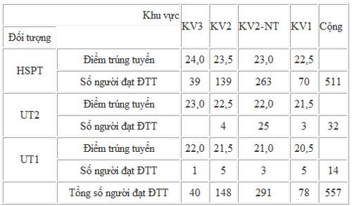 Điểm chuẩn ĐH Dược Hà Nội cao hơn năm 2010 - 1